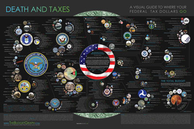 american governement visual budget